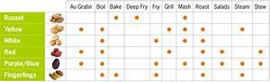 Types Of Potatoes