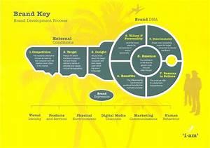 brand key brand development process i am brand With brand development process template