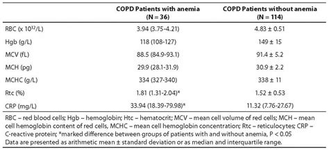 hematological markers of anemia and c reactive protein in patients with stable chronic