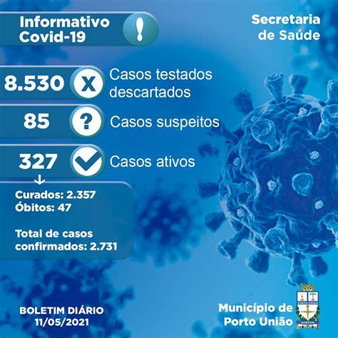 Porto União registra 46 novos casos e 14 recuperados da ...