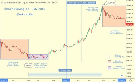 Two halvings later, 12.5 bitcoins are currently being dispensed every 10 minutes. Btc Halving - Bitcoin Halving 2020 Explained In Detail : ♦ receive $10 of free bitcoin when you ...
