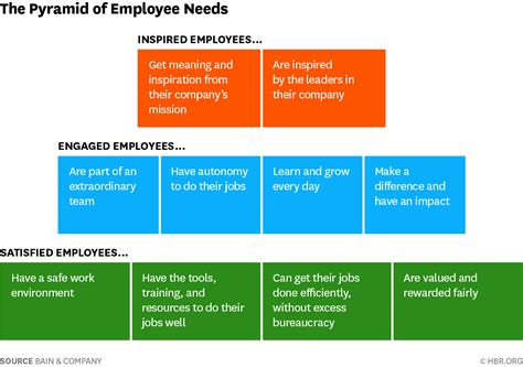 engaging  employees  good  dont stop