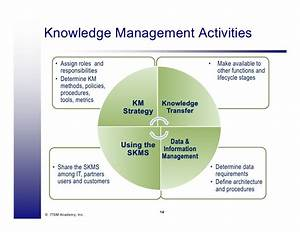 Skms - Knowledge Management