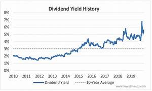 Ibm S Dividend History High Yield And Payout Ratio