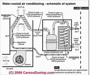 75 Best Air Conditioner Repair Guide Images On Pinterest