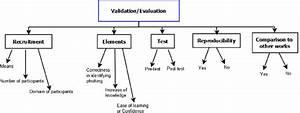 taxonomy 3 validation evaluation recruitment this