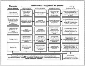 le du cadre de sante le 171 montreal model 187 enjeux du partenariat relationnel entre patients et professionnels de la