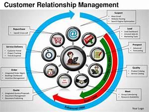 Customer relationship management powerpoint templates