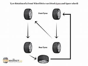 Tyre Rotation Guide For Front Wheel Drive Cars  Stock