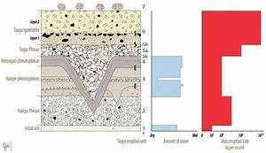 Summary Of The Stratigraphy Of Pyroclastic Deposits Of The