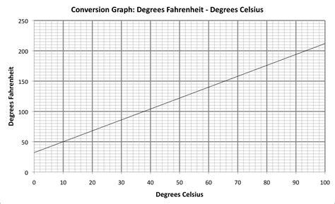 Buy Fahrenheit to Celsius conversion chart - PDF print...