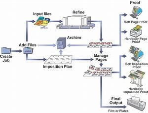 Workflow Diagram - Prinergy 7 5