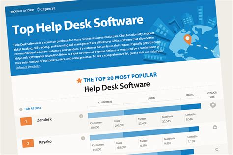 help desk solutions capterra publishes new infographic on most popular help