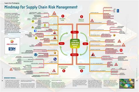 designing  managing  supply chain