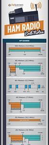 Radiowave Chart
