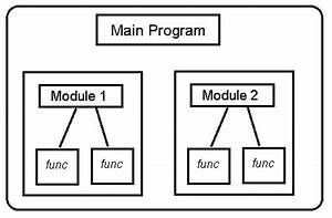 Importance Of Modularity In Programming
