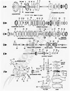 similiar chevy th400 transmission exploded view keywords th400 exploded view th400 automatic transmission parts diagram
