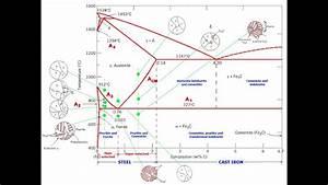 Pahse Iron Carbon Diagram