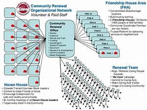 Team Structure Diagram
