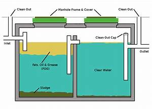 Calculate Grease Trap Size  Gallons