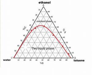 Eutecticfive  Experiment 1   Phase Diagram  Part A
