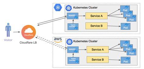 introducing  cloudflare warp ingress controller