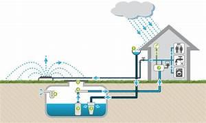 la recuperation d39eau de pluie thinglink With utilisation eau de pluie maison