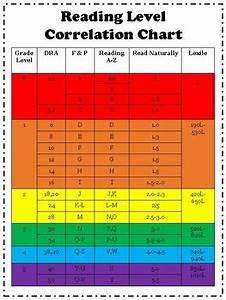 Reading Level Correlation Chart By Northwest Cubby Tpt
