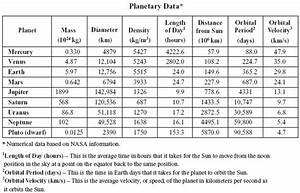 Planets Table Chart (page 2) - Pics about space