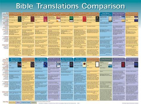 bible translations comparison wall chart laminated wall chart christian supply