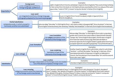 Loanword - Wikipedia