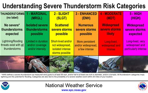 local severe weather information