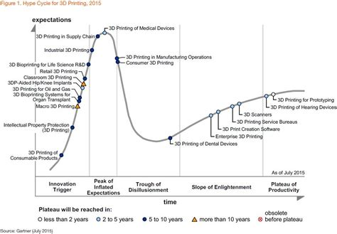 Gartner's Hype Cycle For 3-D Printing, 2015: Medical ...