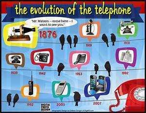 Who invented the Telephone ?   Know-It-All