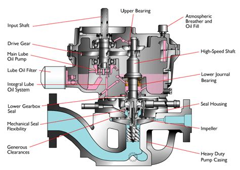 pompa magnet sundyne pumps and typical start up procedure enggcyclopedia