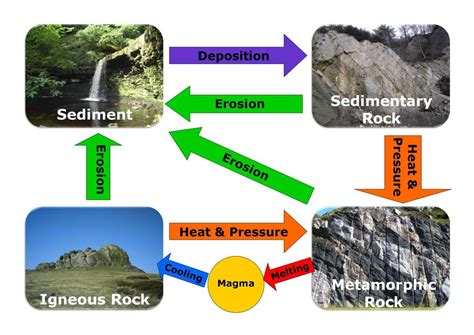 Diagram Of Rock by Rock Box The Rock Cycle Geogeek1726