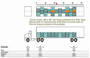 Loading Guide For Intermodal Containers Moving To