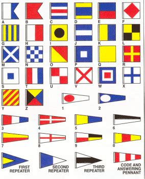 Boat Flags Chart by Nautical Flag Alphabet Meaning Learning To Sail