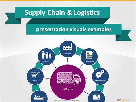 visual powerpoint   supply chain logistics