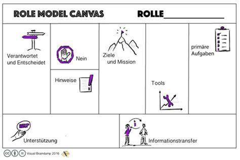 räder und rollen visuelle alternative zur raci matrix das model