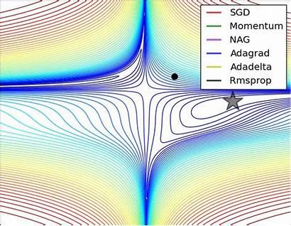 Learning Deep Vision Computer Optimization Advanced Adam