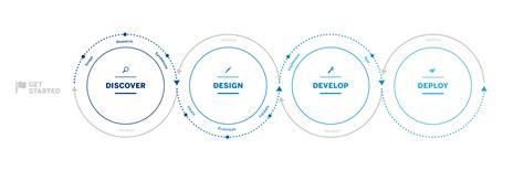 design led development   scenes  sap sap