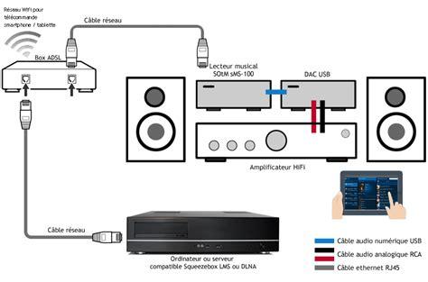 enceintes pour ordinateur de bureau dac usb amplificateur casque intégré