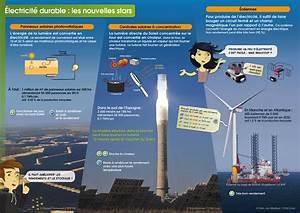 Comment Faire De L Électricité : lectricit durable les nouvelles stars quelle nergie ~ Melissatoandfro.com Idées de Décoration