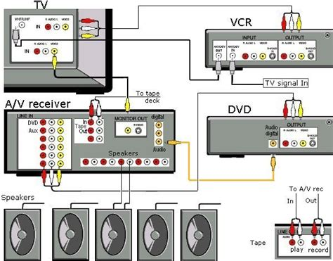 Cable Tv Hook Up Diagram by Cable Tv Hook Up Diagrams Diagram Wiring Diagram Images
