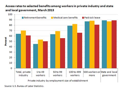 access to employee benefits in march 2013 the economics daily u s bureau of labor statistics
