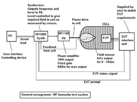 Mayes Emc Test Systems Turnkey Cells