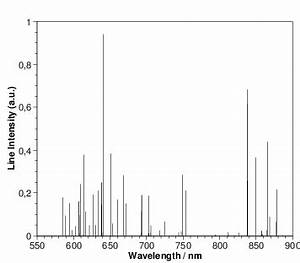 Simulated neon emission spectrum in LTE conditions with T