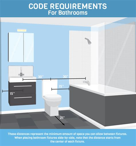 Bathroom Lighting Requirements by Learn For Bathroom Design And Code Fix