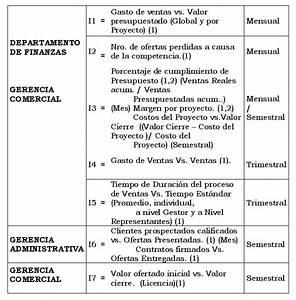 Proceso De Ventas  U2013 Grupo  1  U00bb Empresa Gestorincsa S A